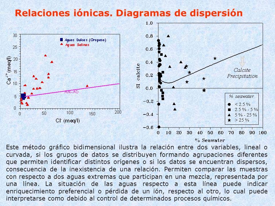 Relaciones iónicas. Diagramas de dispersión
