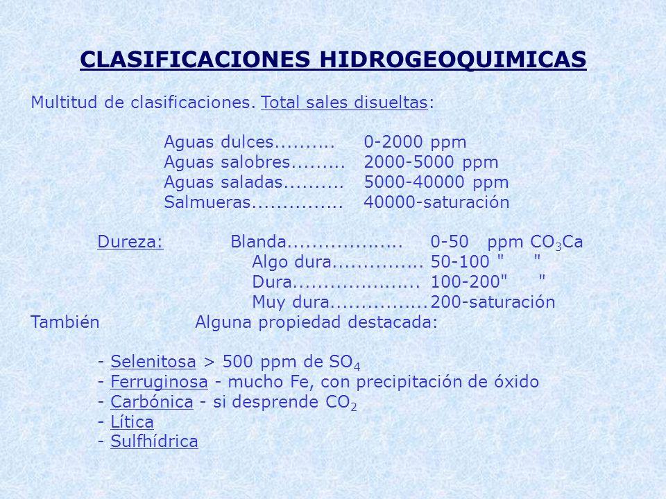 CLASIFICACIONES HIDROGEOQUIMICAS