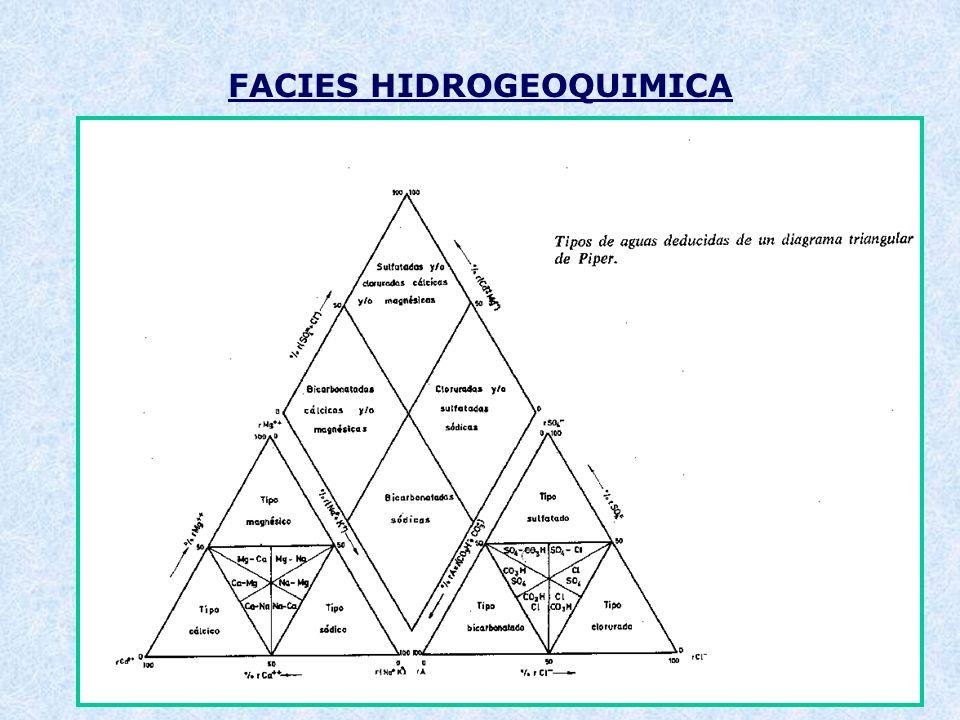 FACIES HIDROGEOQUIMICA