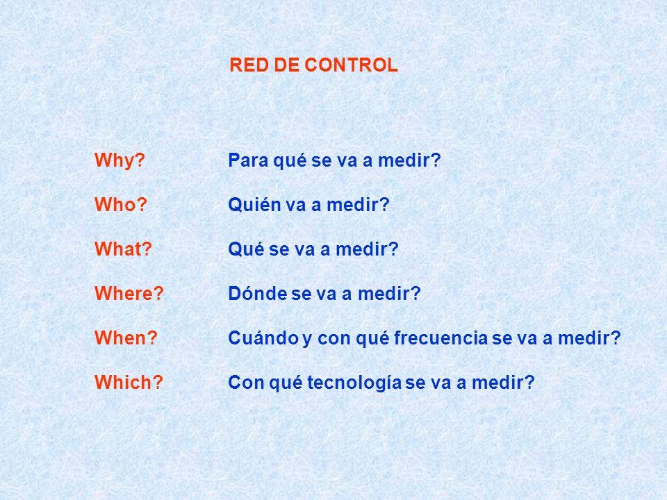 RED DE CONTROL Why Para qué se va a medir Who Quién va a medir What Qué se va a medir Where Dónde se va a medir