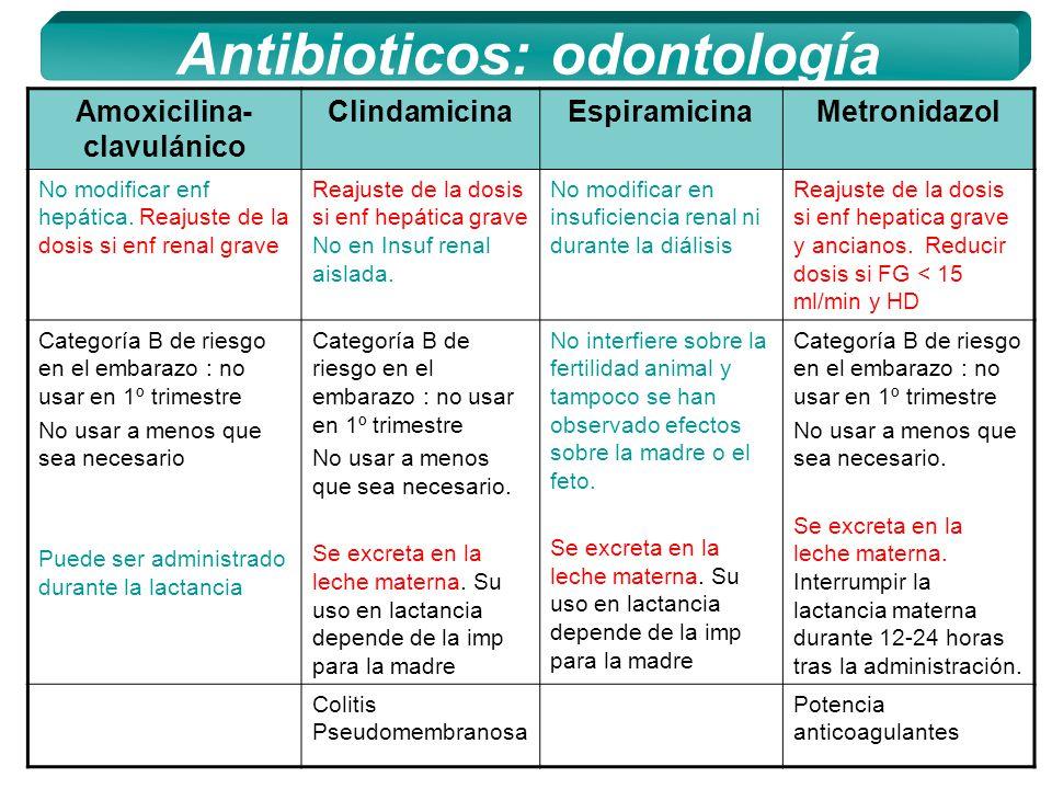 Fármacos de uso frecuente en odontología - ppt descargar