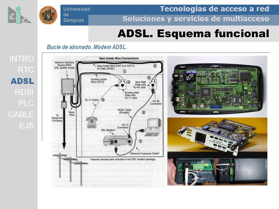 ADSL. Esquema funcional