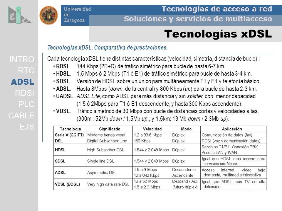 Tecnologías xDSL INTRO RTC ADSL RDSI PLC CABLE EJS