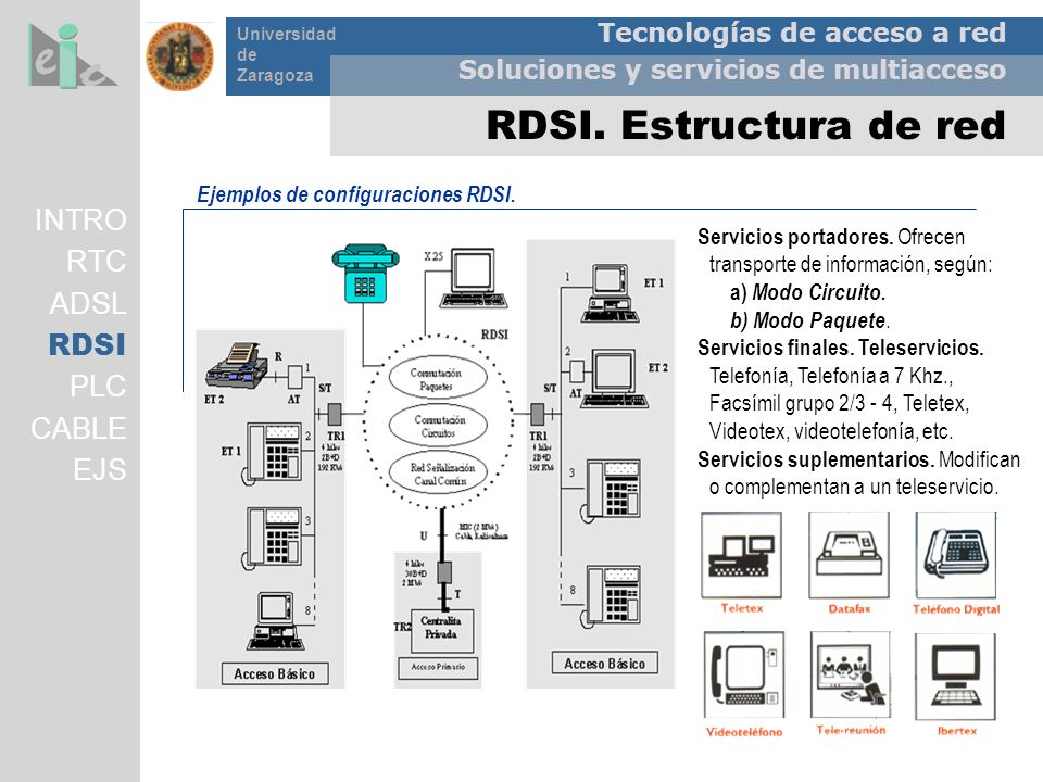 RDSI. Estructura de red INTRO RTC ADSL RDSI PLC CABLE EJS