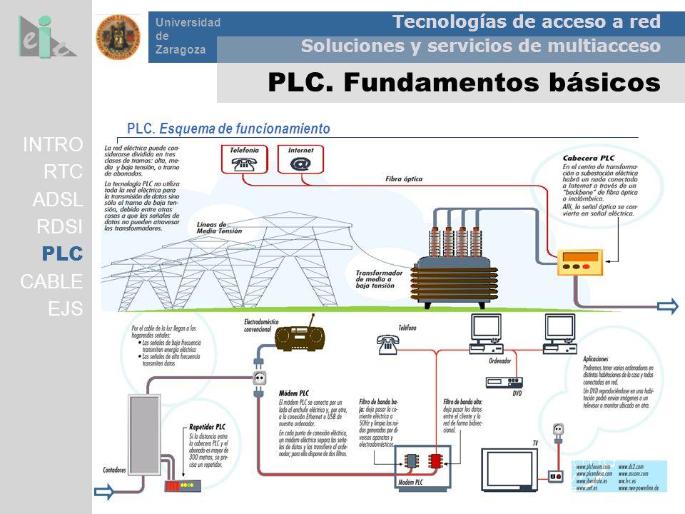 PLC. Fundamentos básicos