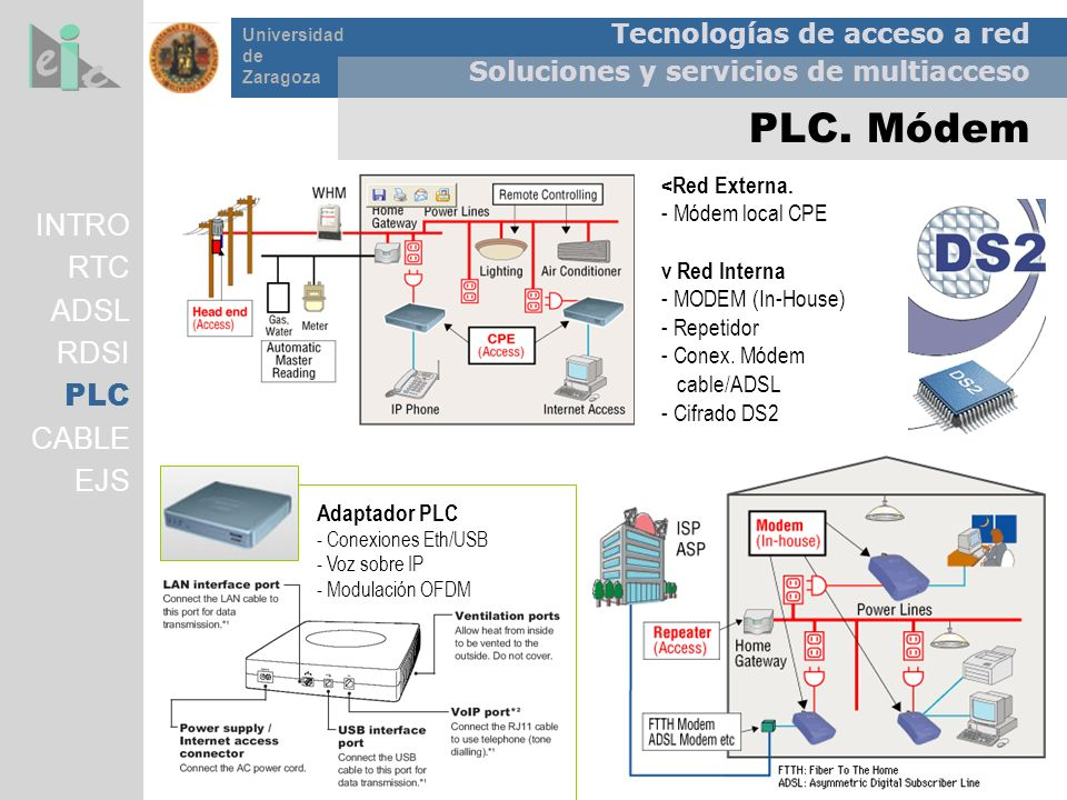 PLC. Módem INTRO RTC ADSL RDSI PLC CABLE EJS <Red Externa.