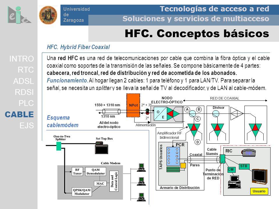 HFC. Conceptos básicos INTRO RTC ADSL RDSI PLC CABLE EJS