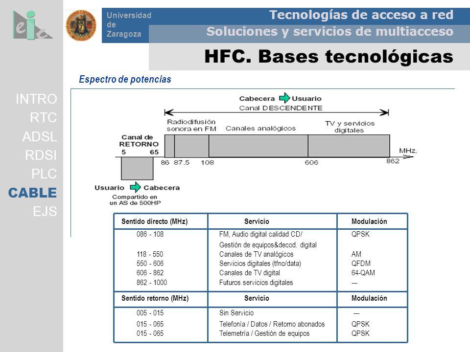 HFC. Bases tecnológicas