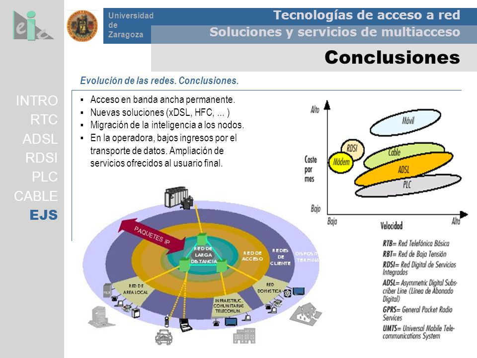 Conclusiones INTRO RTC ADSL RDSI PLC CABLE EJS
