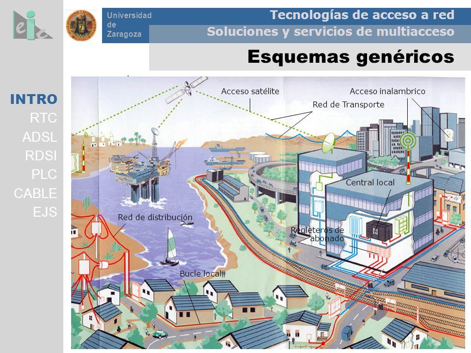 Esquemas genéricos INTRO RTC ADSL RDSI PLC CABLE EJS ISP(Proveedor