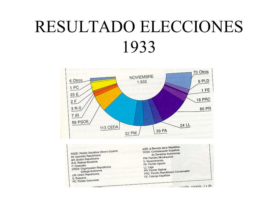 RESULTADO ELECCIONES 1933