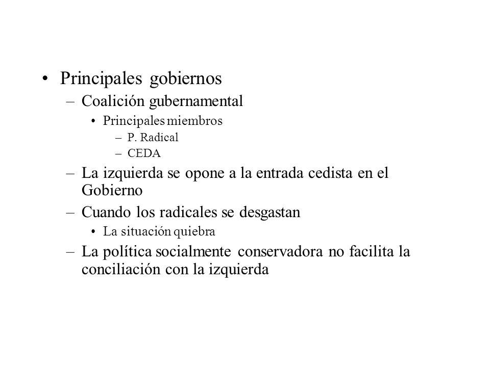 Principales gobiernos