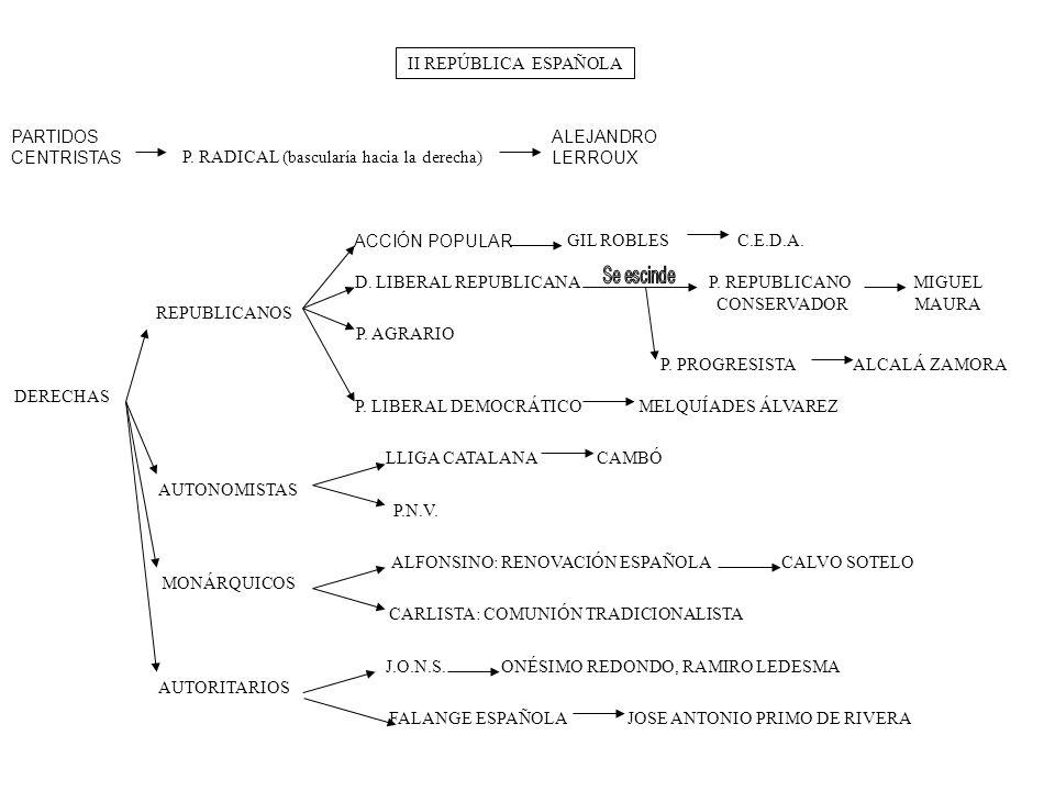 P. RADICAL (bascularía hacia la derecha)