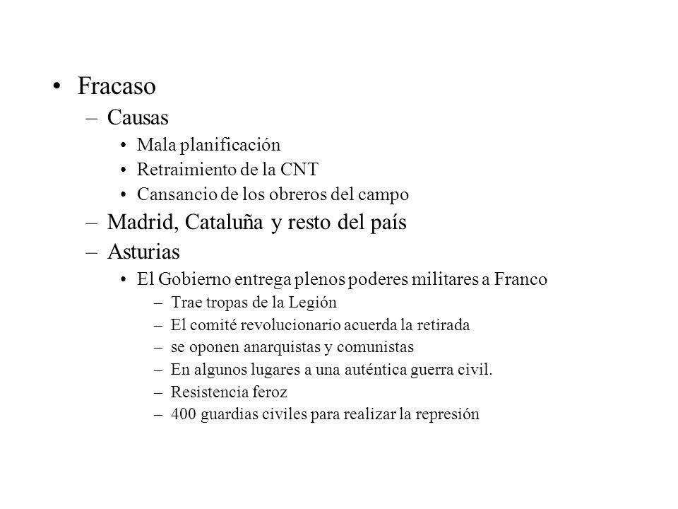 Fracaso Causas Madrid, Cataluña y resto del país Asturias
