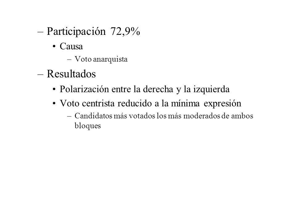 Participación 72,9% Resultados Causa