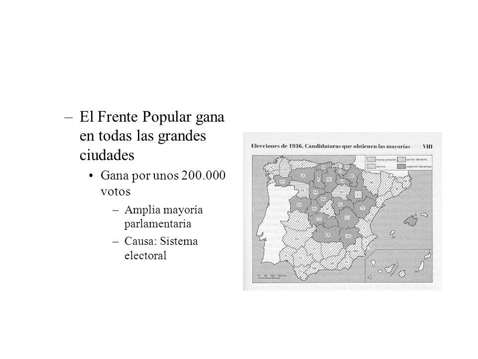 El Frente Popular gana en todas las grandes ciudades