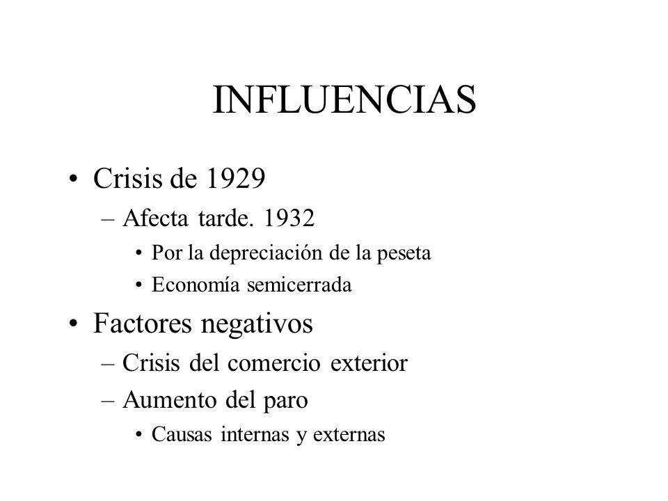 INFLUENCIAS Crisis de 1929 Factores negativos Afecta tarde. 1932