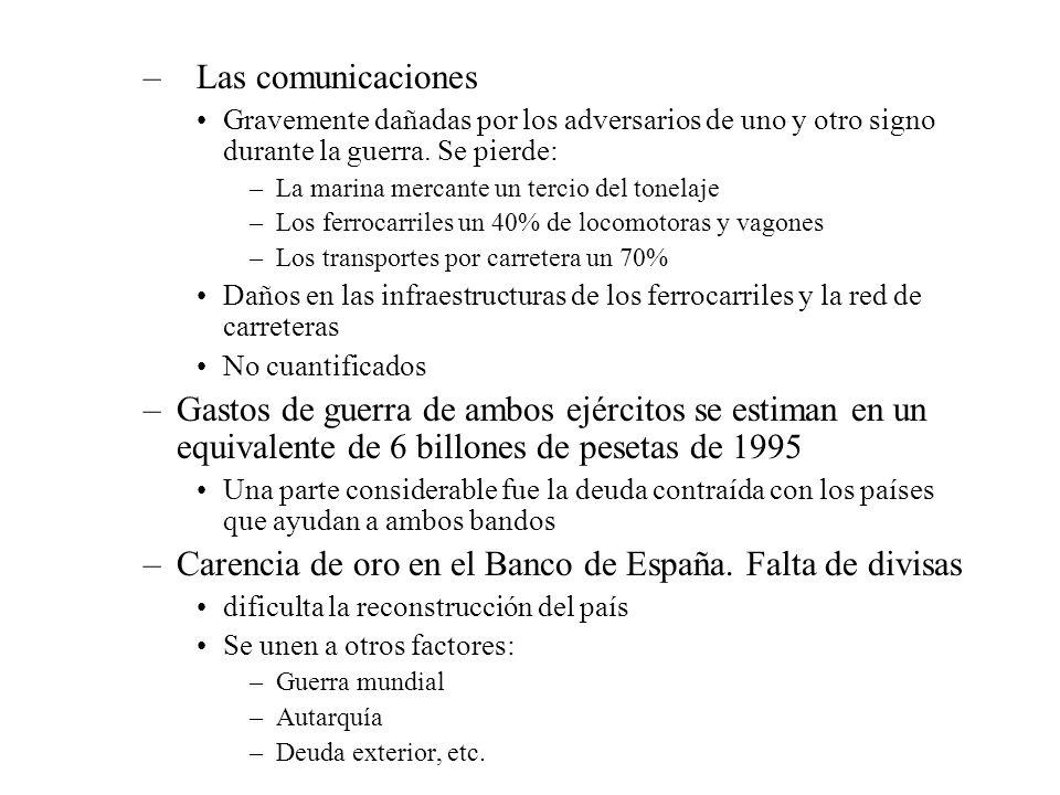Carencia de oro en el Banco de España. Falta de divisas