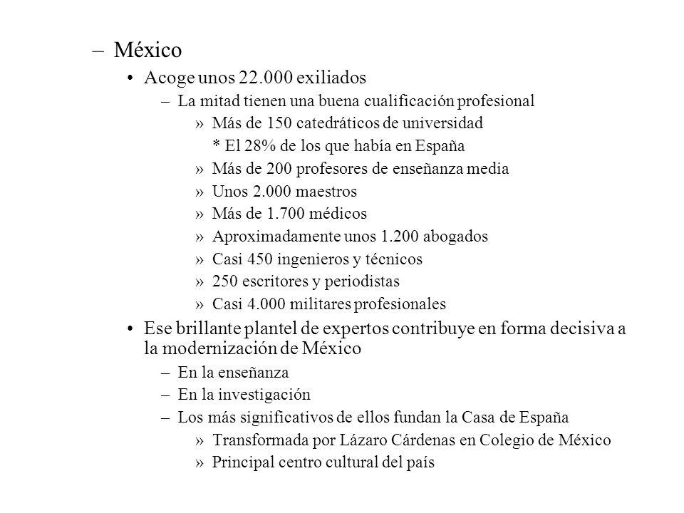 México Acoge unos 22.000 exiliados