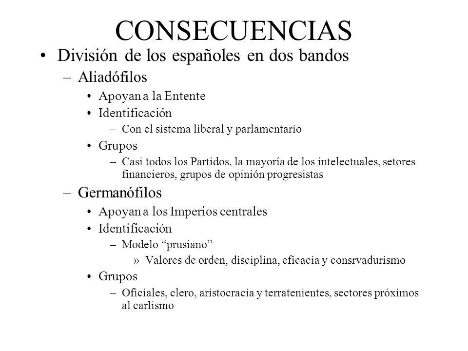 CONSECUENCIAS División de los españoles en dos bandos Aliadófilos