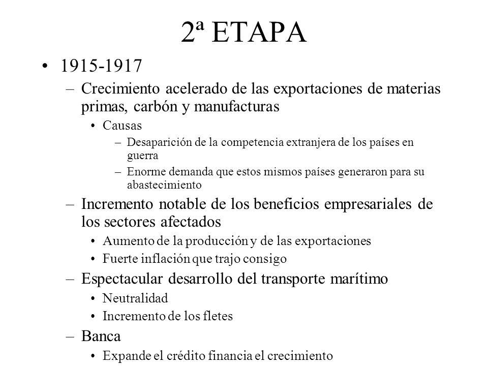 2ª ETAPA 1915-1917. Crecimiento acelerado de las exportaciones de materias primas, carbón y manufacturas.
