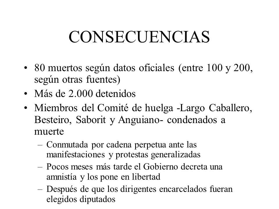 CONSECUENCIAS 80 muertos según datos oficiales (entre 100 y 200, según otras fuentes) Más de 2.000 detenidos.