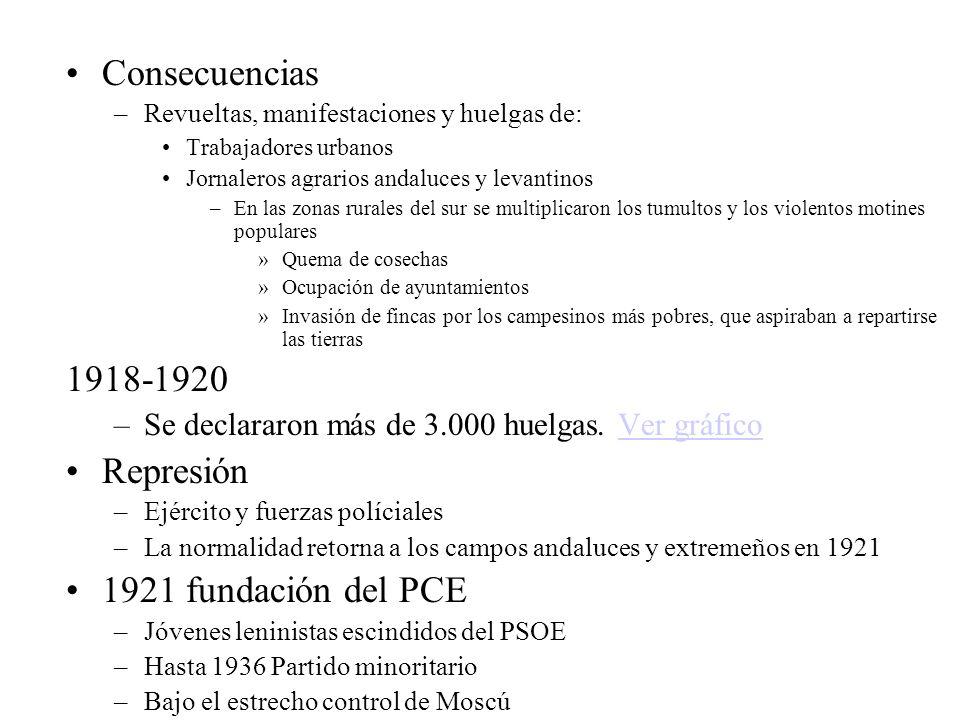Consecuencias 1918-1920 Represión 1921 fundación del PCE
