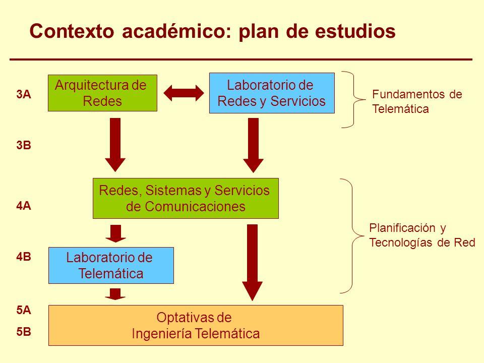 Contexto académico: plan de estudios