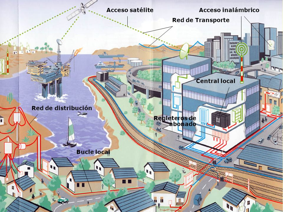 Red de TransporteRed de distribución. Acceso inalámbrico. Bucle local. Acceso satélite. Central local.