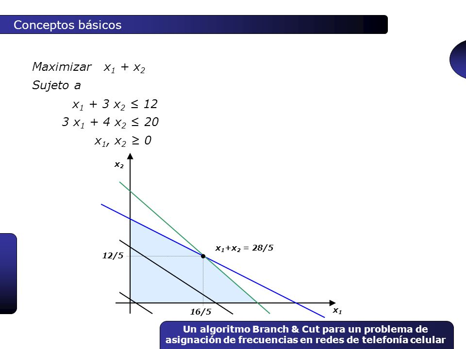 Conceptos básicos Maximizar x1 + x2 Sujeto a x1 + 3 x2 ≤ 12