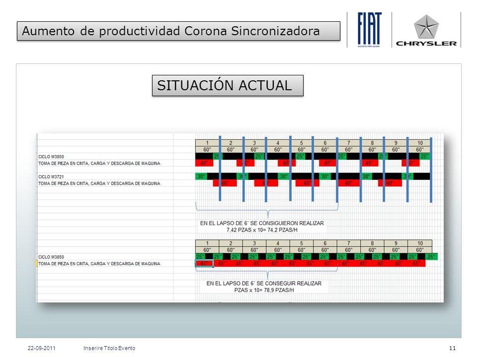 SITUACIÓN ACTUAL Aumento de productividad Corona Sincronizadora