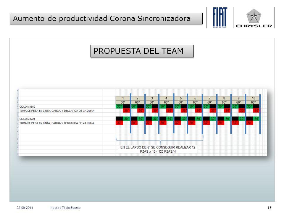 PROPUESTA DEL TEAM Aumento de productividad Corona Sincronizadora