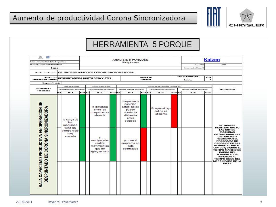 HERRAMIENTA 5 PORQUE Aumento de productividad Corona Sincronizadora