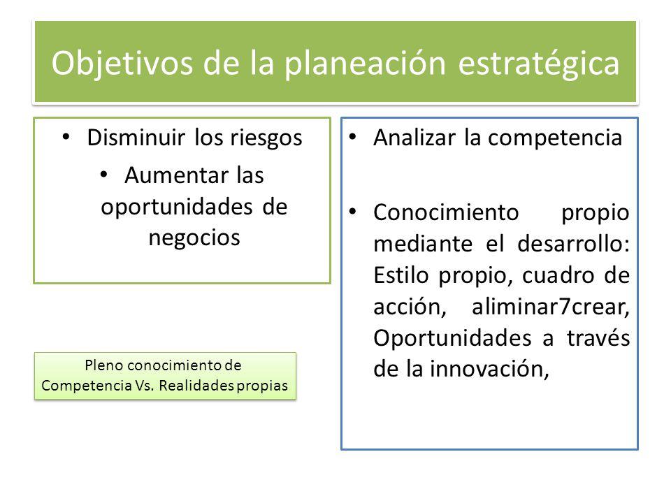 Objetivos de la planeación estratégica