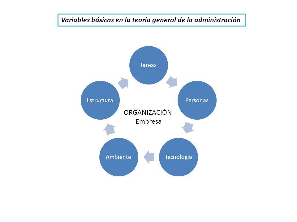 Variables básicas en la teoría general de la administración