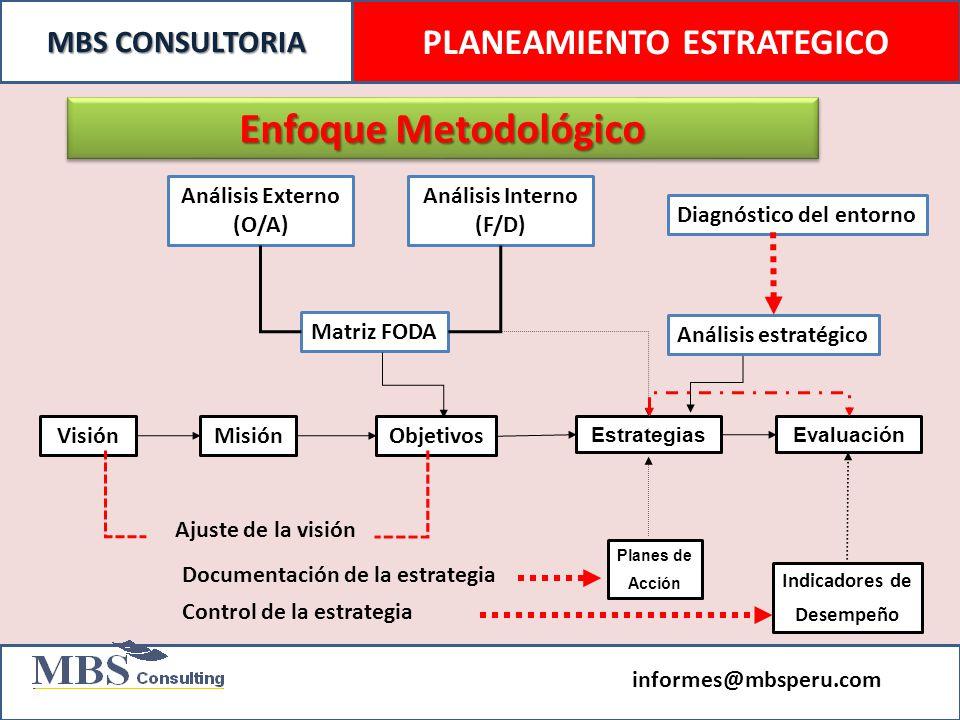 PLANEAMIENTO ESTRATEGICO Análisis Externo (O/A) Análisis Interno (F/D)
