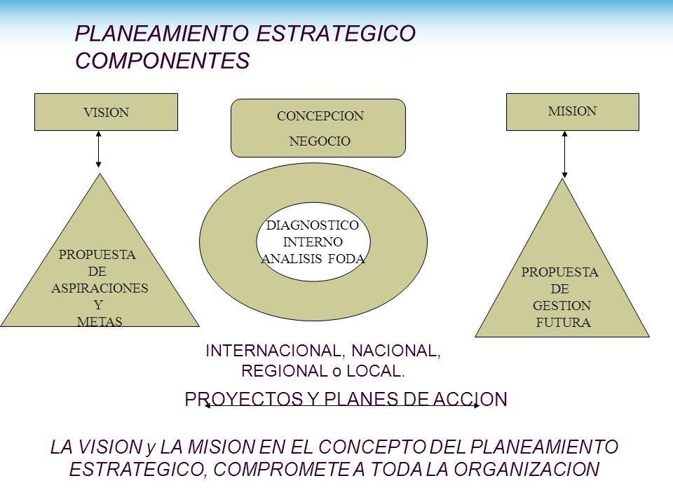 PLANEAMIENTO ESTRATEGICO COMPONENTES