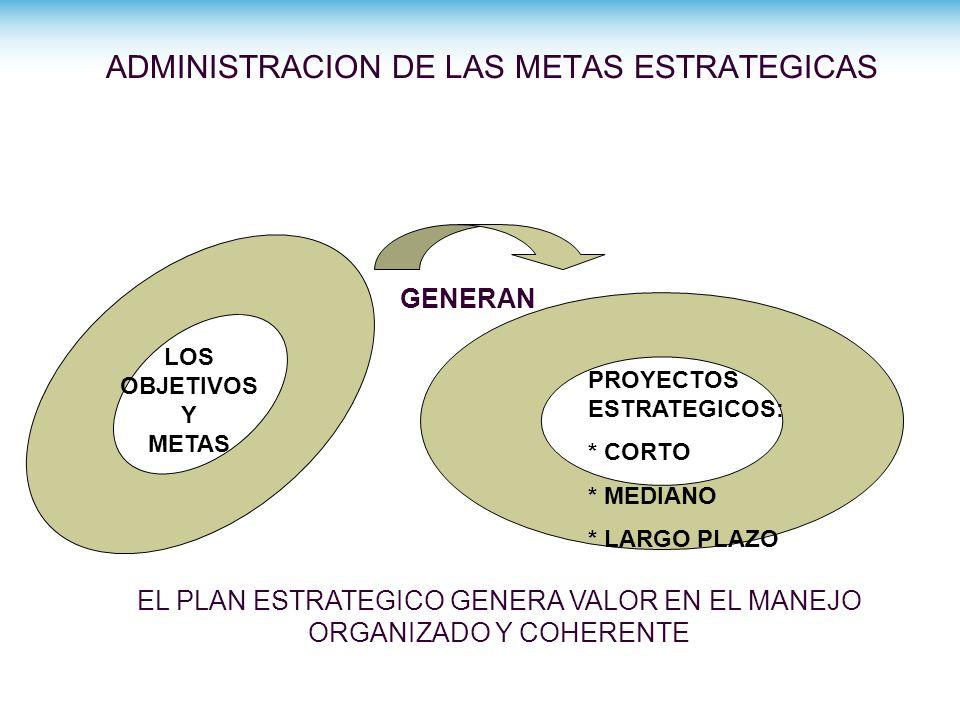 ADMINISTRACION DE LAS METAS ESTRATEGICAS