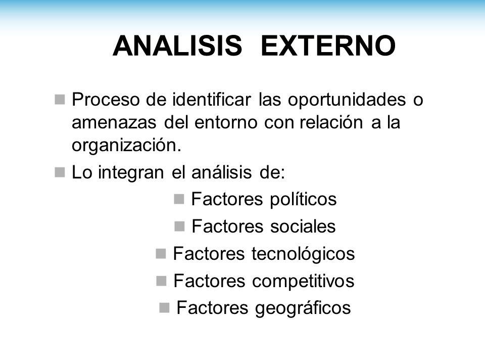 ANALISIS EXTERNO Proceso de identificar las oportunidades o amenazas del entorno con relación a la organización.
