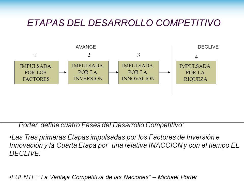 ETAPAS DEL DESARROLLO COMPETITIVO