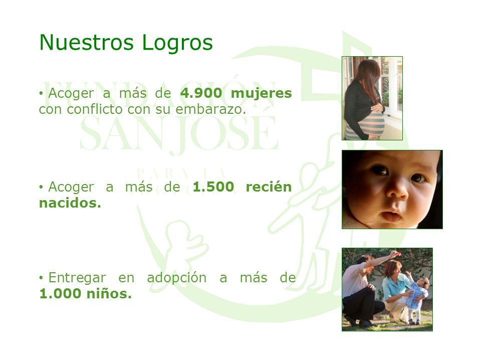 Nuestros Logros Acoger a más de 4.900 mujeres con conflicto con su embarazo. Acoger a más de 1.500 recién nacidos.