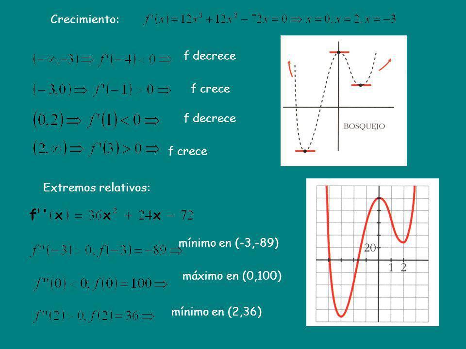 Crecimiento: f decrece. f crece. f decrece. f crece. Extremos relativos: mínimo en (-3,-89) máximo en (0,100)