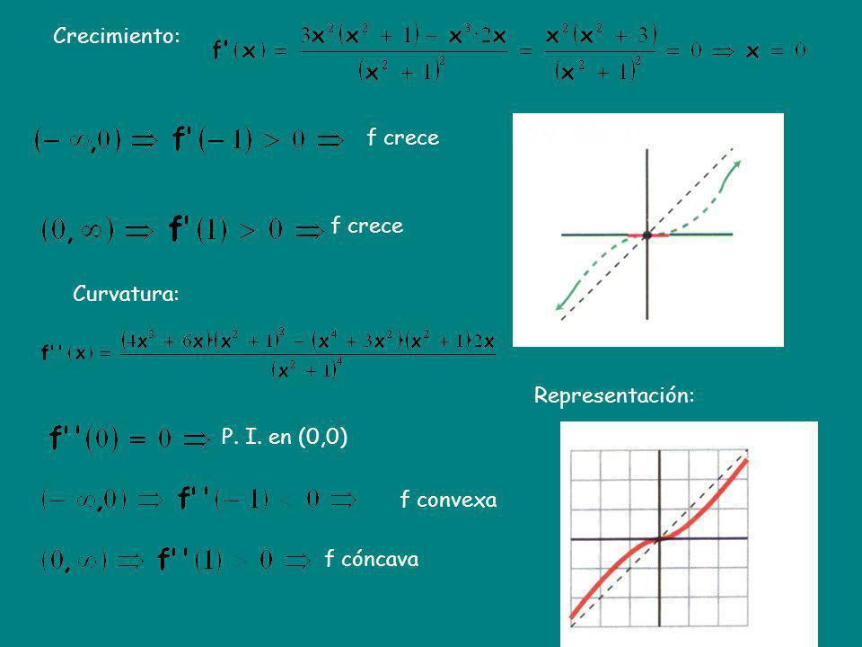 Crecimiento: f crece f crece Curvatura: Representación: P. I. en (0,0) f convexa f cóncava