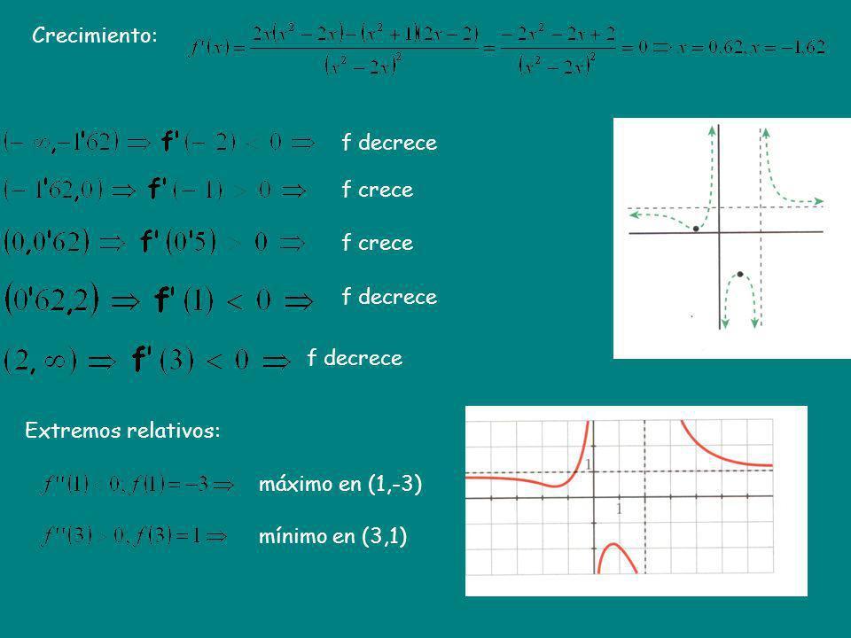 Crecimiento: f decrece. f crece. f crece. f decrece. f decrece. Extremos relativos: máximo en (1,-3)