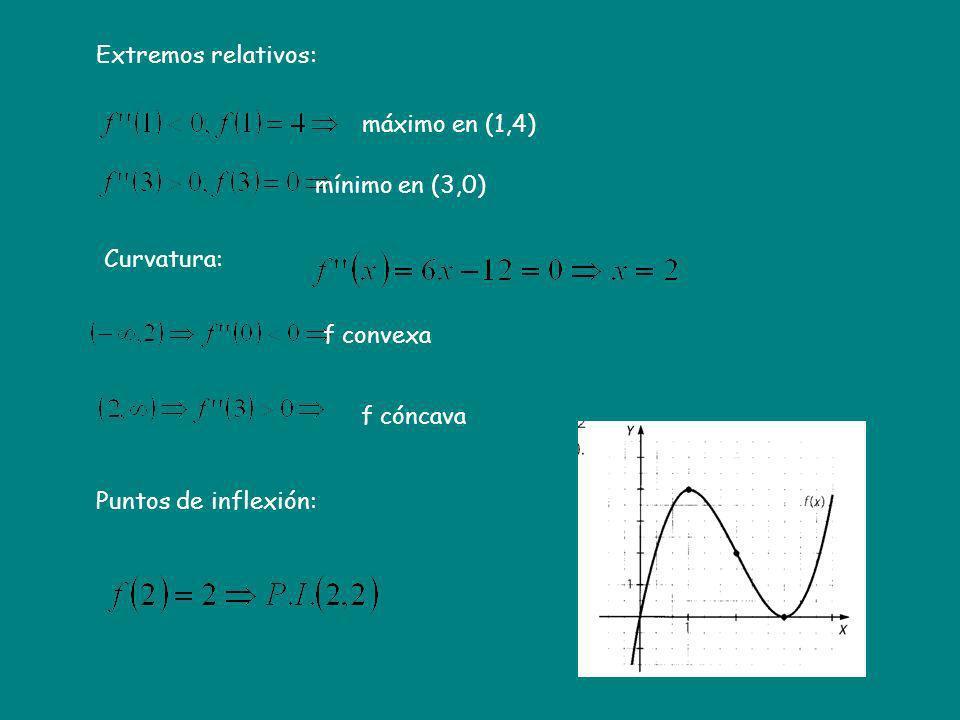 Extremos relativos: máximo en (1,4) mínimo en (3,0) Curvatura: f convexa.