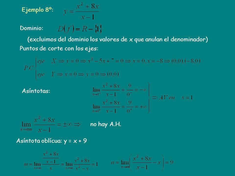 Ejemplo 8º: Dominio: (excluimos del dominio los valores de x que anulan el denominador) Puntos de corte con los ejes: