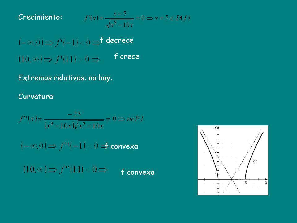 Crecimiento: f decrece f crece Extremos relativos: no hay. Curvatura: f convexa f convexa