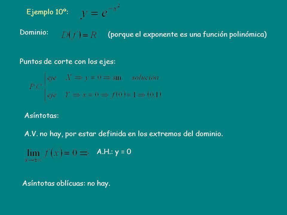 Ejemplo 10º: Dominio: (porque el exponente es una función polinómica) Puntos de corte con los ejes: