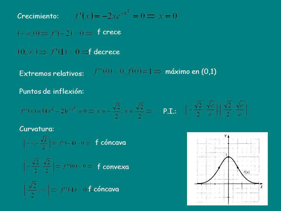 Crecimiento: f crece. f decrece. máximo en (0,1) Extremos relativos: Puntos de inflexión: P.I.: