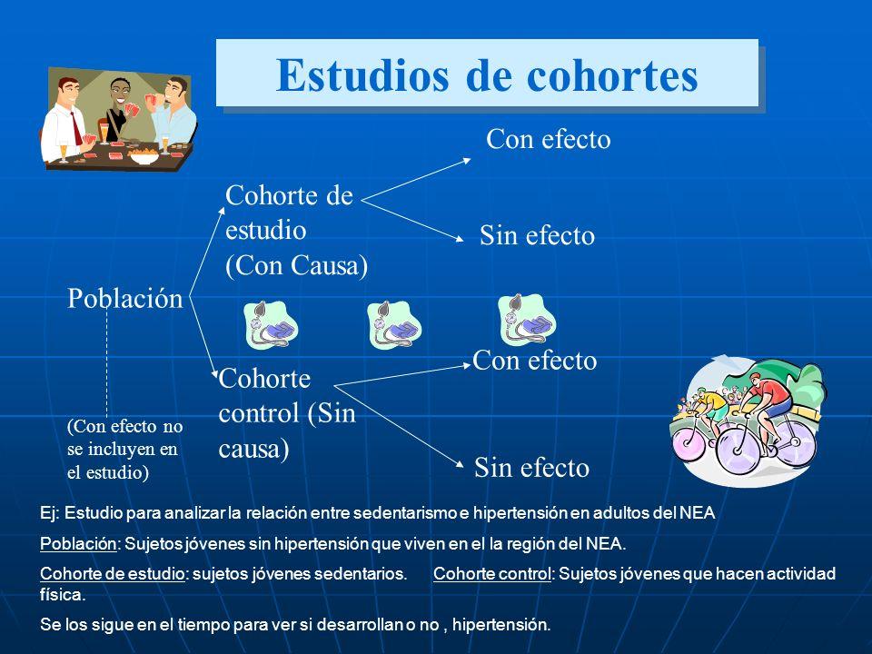 Estudios de cohortes Con efecto Cohorte de estudio (Con Causa)